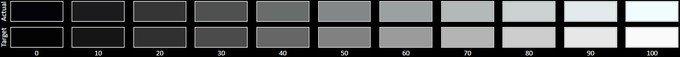 گوگل/الجی نکسوس ۵ (برای مقایسه) - نمایشگر IPS LCD که بسیار به طیف مرجع نزدیک تر است.