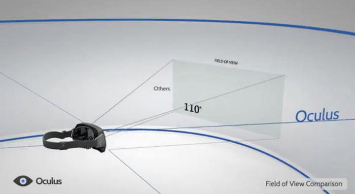 with-the-oculus-rift-you-get-a-diagonal-view-of-110-degrees-meaning-youre-no-longer-looking-at-a-screen-you-actually-feel-like-youre-inside-that-world-w700