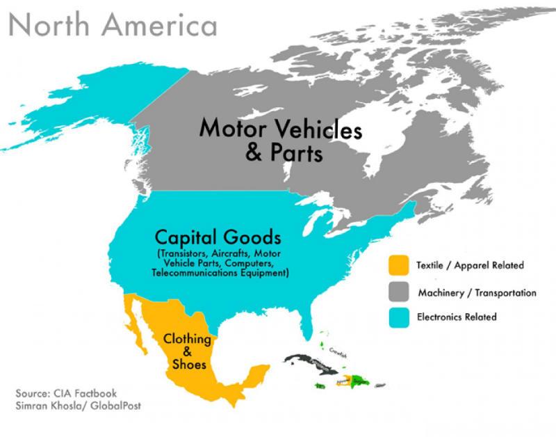 با ارزش ترین صادرات امریکای شمالی پوشاک، قطعات ماشینی و حمل و نقلی، و نیز تولیدات مرتبط با الکترونیک است.