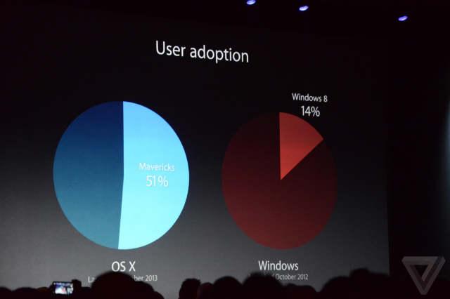 تیم کوک عملکرد مایکروسافت در جذب کاربران ویندوز ۷ به ویندوز ۸ را به ریشخند گرفت.