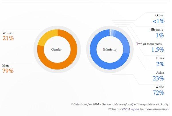 Google's Leadership Breakdown