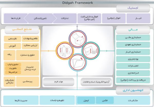 شرکت چارگون نرم افزار اتوماسیون دیدگاه