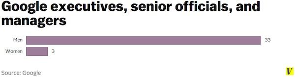 google-executives-senior-officials