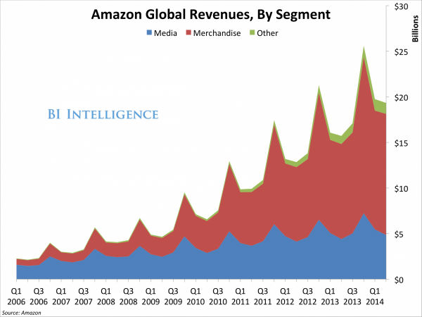 میزان درآمد آمازون در طول سالیان گذشته
