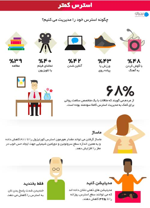 دیجیاتوslide-s-7-how-to-be-happy-the-infographic