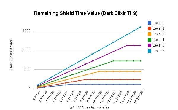 Shield-Value-Dark-Elixir-Chart1