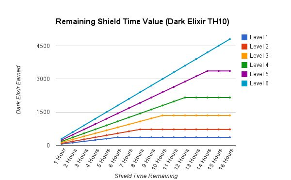 Shield-Value-Dark-Elixir-Chart2