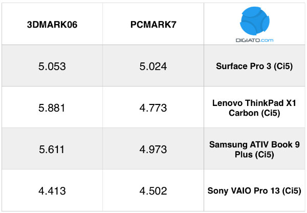 surface-benchmark