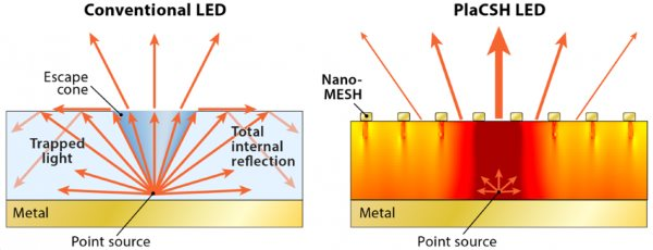 2-nanotechnolo