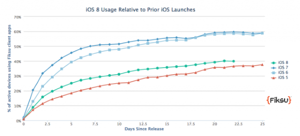 iOS Upgrade Chart