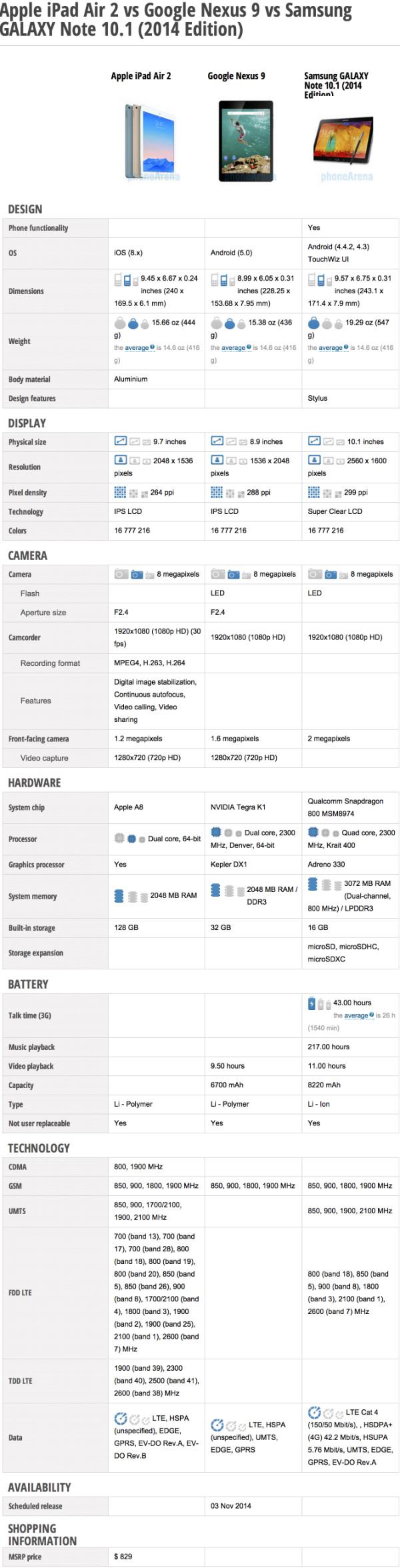 Apple iPad Air 2 vs Google Nexus 9 vs Samsung Galaxy Note 10.1 2014 edition specs comparison clash-w600
