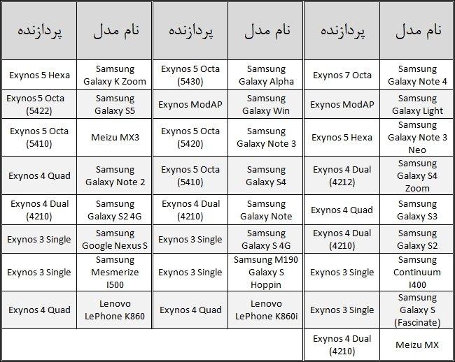 exynos-chart