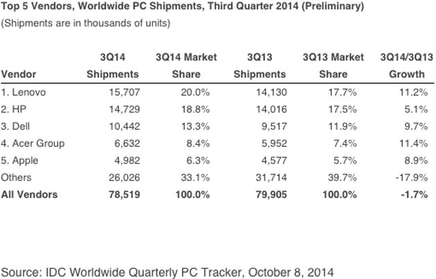 idc-pc-market-share-q3-2014