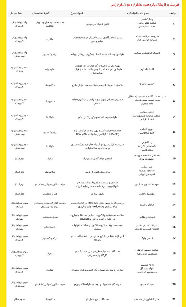 اسامی برگزیدگان پانزدهمین دوره جشنواره جوان خوارزمی -1392