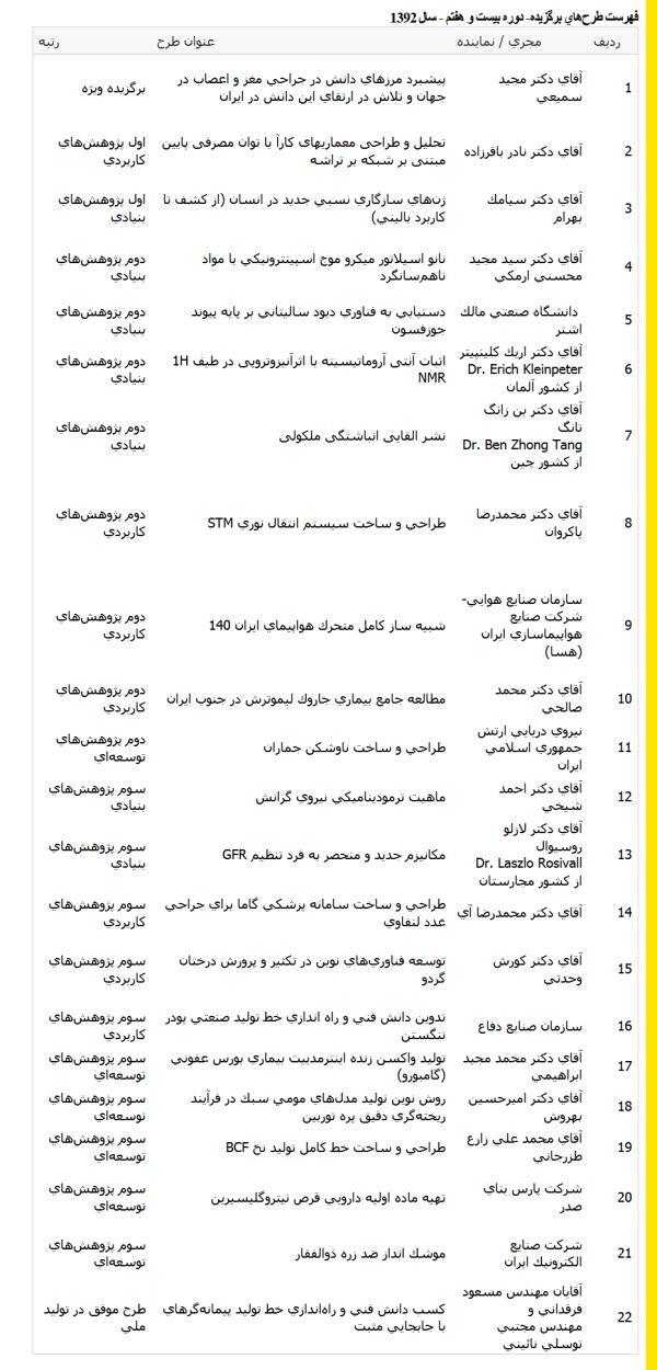 اسامی برگزیدگان بیست و هفتمین دوره جشنواره بین المللی خوارزمی -1392