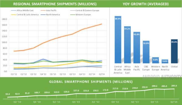 Global-Smartphone-Data