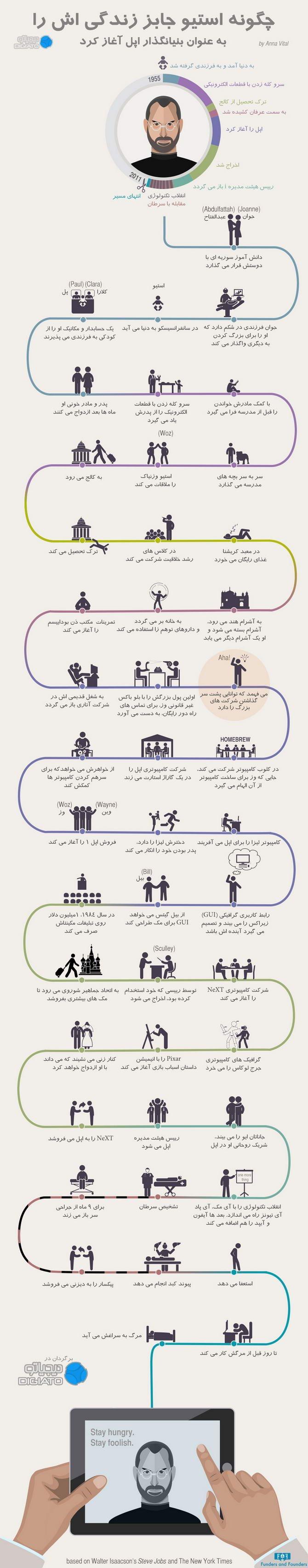 How-Steve-Jobs-Started-apple-founder-infographic-digiato (1)_resize