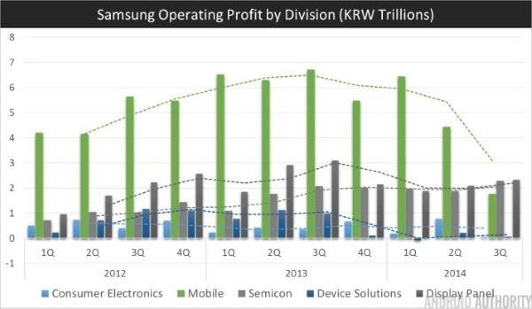 Samsung-Q3-2014-Profit