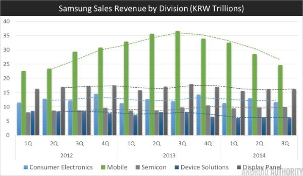 Samsung-Q3-2014-Revenue