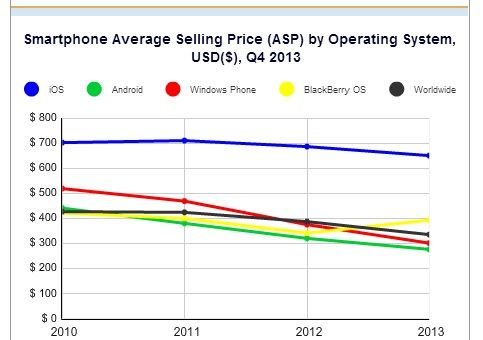 smatphone average selling price
