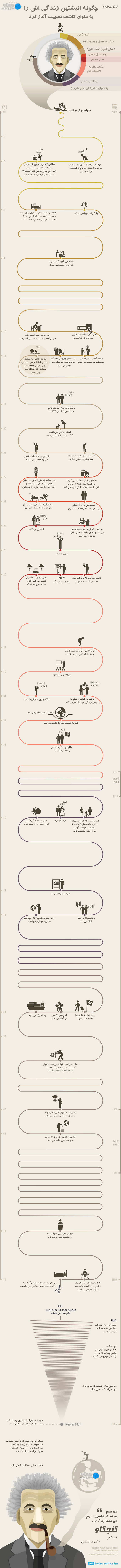 how-einstein-started-infographic-Digiato_resize