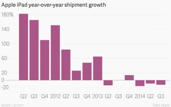 1-apple-ipad-year-over-year-shipment-growth-ipad-shipment-growth_chartbuilder