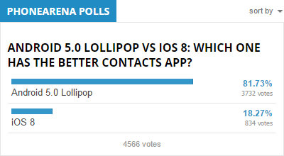 4-Android-5.0-Lollipop-reigns-supreme-iOS-8-a-runner-up-3