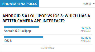 6-Android-5.0-Lollipop-reigns-supreme-iOS-8-a-runner-up-5