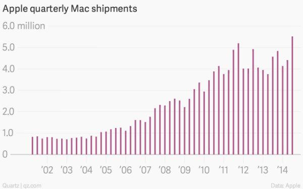 6-apple-quarterly-mac-shipments-mac-shipments_chartbuilder