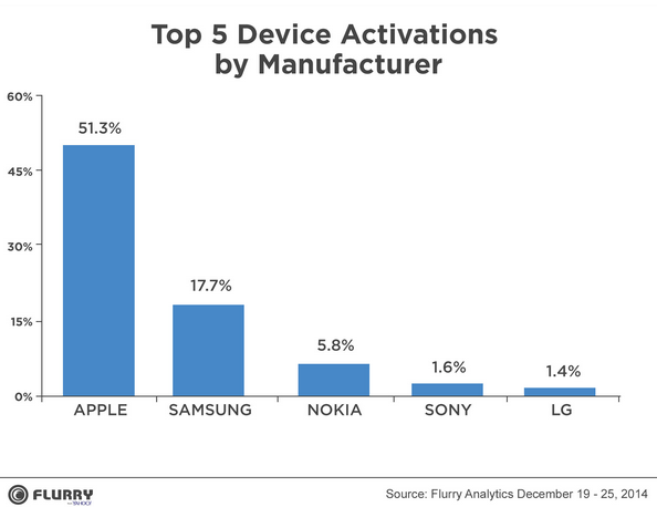 Apple-branded-devices-lead-the-way-in-holiday-activations
