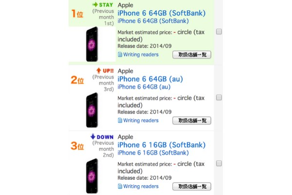 Apple-iPhone-6-remains-the-top-seller-in-Japan