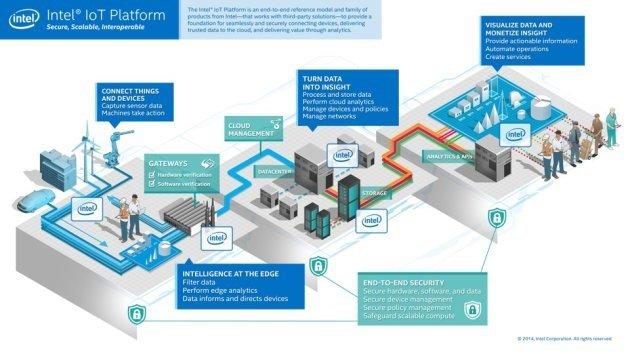 Intel+IoT+platform