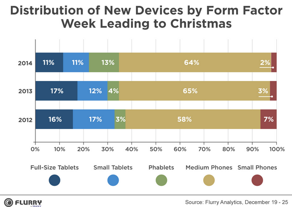 Phablets-have-a-great-Christmas