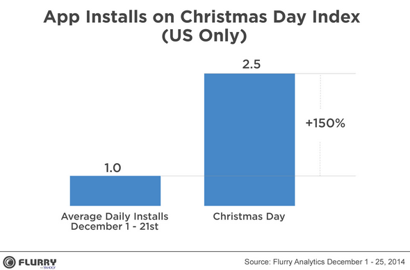 U.S.-consumers-spent-Christmas-downloading-apps