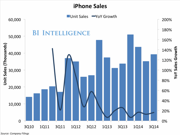 iphone-sales-3