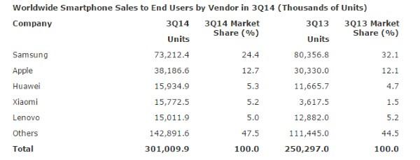samsung-2014-q3-market-share