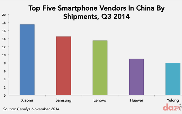 smartphone-vendors-in-China-Q3-2014-by-shipments