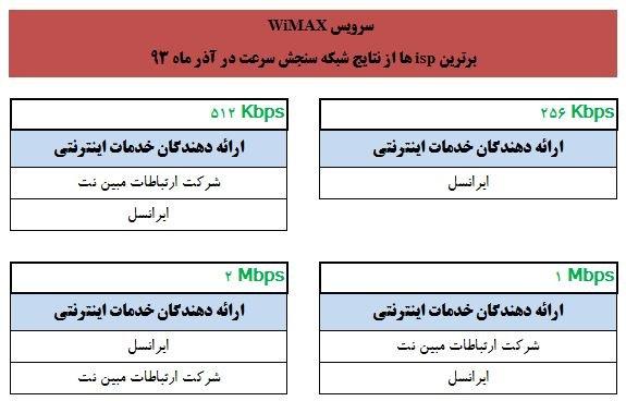 برترین های وایمکس در آذر 93