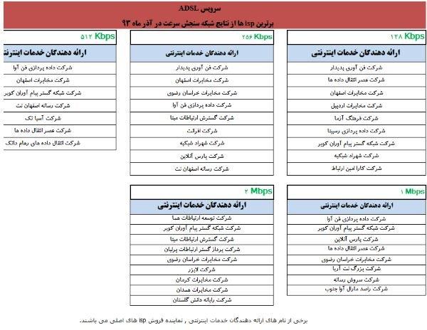 برترین های ASDL در آذر 93