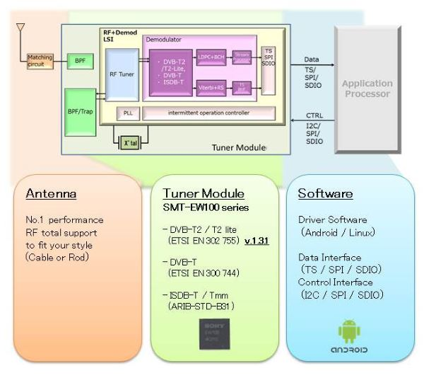 Sony-SMT-EW100-Outline
