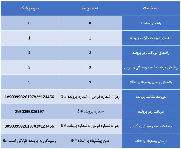 جدول راهنمای سامانه پیام کوتاه خدمات الکترونیک قضایی