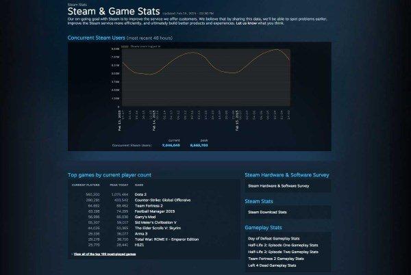dota_2_1_million_concurrent_steam_stats