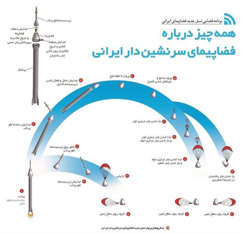فضاپیمای سرنشین دار ایرانی