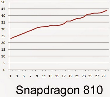 The-Snapdragon-810-was-the-warmest-at-111.2-degrees-fahrenheit