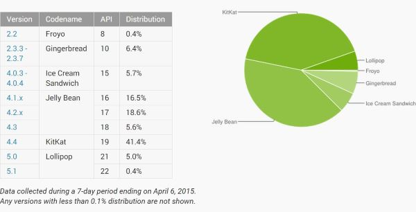 Android-version-distribution (1)