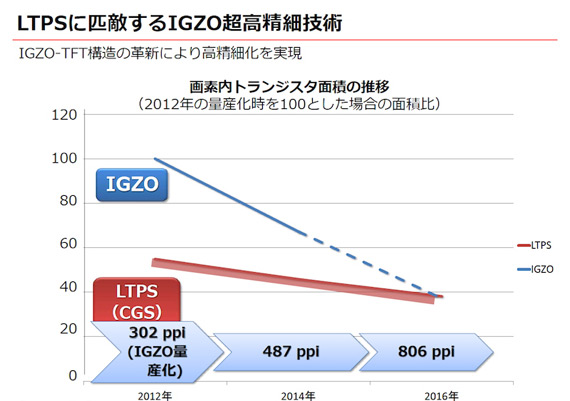 Sharp-IGZO-4K-smartphone-display (2)