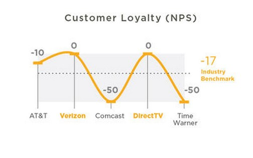 TelecomCable-consumer-loyalty