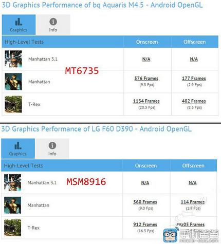The-Mali-T720-outperforms-the-Adreno-306-GPU