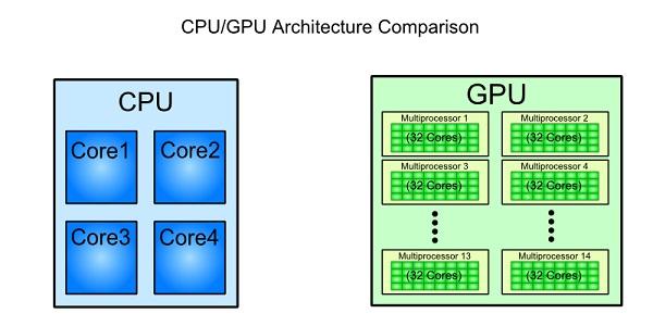 مقایسه معماری CPU و GPU