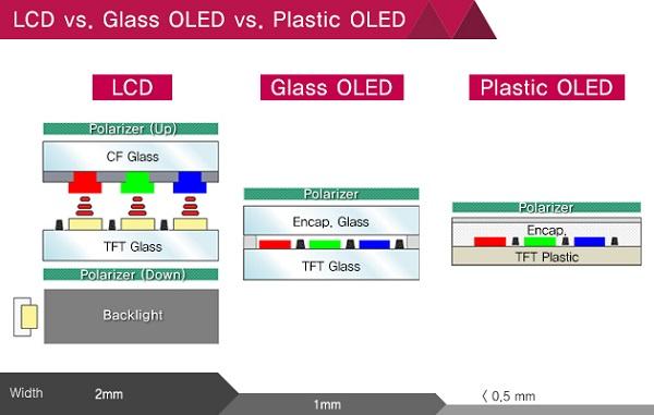 مقایسه فناوری ساخت LCD، OLED و POLED